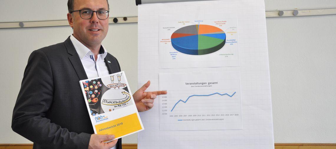 Erwachsenenbildung Statistik Bildungshaus